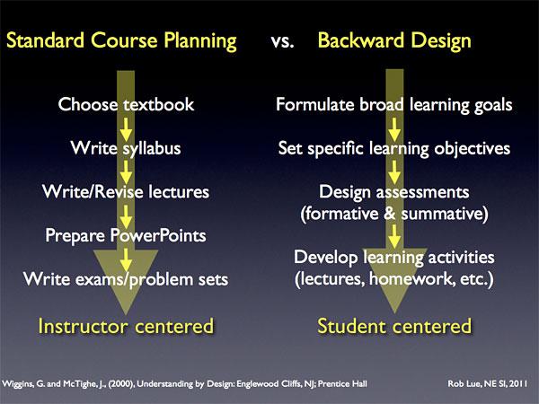 Standard course design vs. Backward design